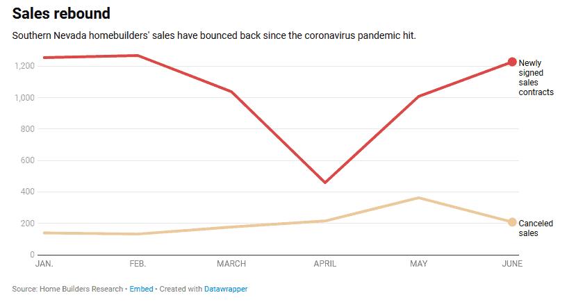 henderson home sales rebound